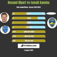 Renaud Ripart vs Ismail Aaneba h2h player stats
