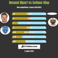 Renaud Ripart vs Sofiane Diop h2h player stats