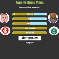 Rene vs Bruno Viana h2h player stats