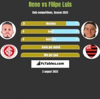 Rene vs Filipe Luis h2h player stats