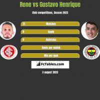 Rene vs Gustavo Henrique h2h player stats