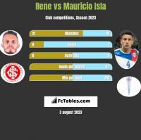 Rene vs Mauricio Isla h2h player stats