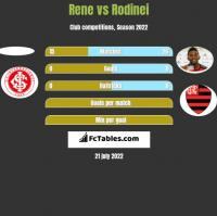 Rene vs Rodinei h2h player stats