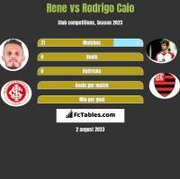 Rene vs Rodrigo Caio h2h player stats