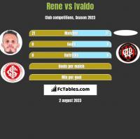 Rene vs Ivaldo h2h player stats