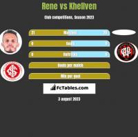 Rene vs Khellven h2h player stats