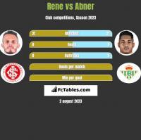 Rene vs Abner h2h player stats