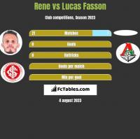 Rene vs Lucas Fasson h2h player stats