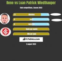 Rene vs Luan Patrick Wiedthauper h2h player stats