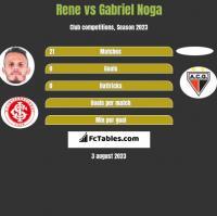 Rene vs Gabriel Noga h2h player stats