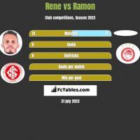 Rene vs Ramon h2h player stats