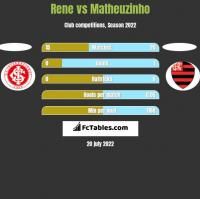 Rene vs Matheuzinho h2h player stats