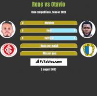 Rene vs Otavio h2h player stats