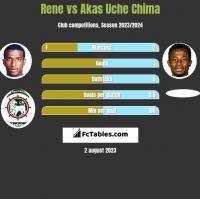 Rene vs Akas Uche Chima h2h player stats
