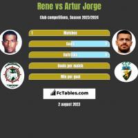 Rene vs Artur Jorge h2h player stats