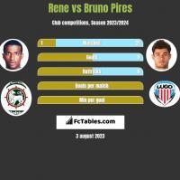 Rene vs Bruno Pires h2h player stats