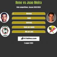 Rene vs Joao Meira h2h player stats