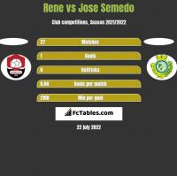 Rene vs Jose Semedo h2h player stats