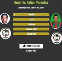 Rene vs Ruben Ferreira h2h player stats