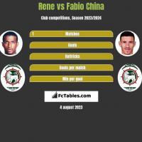 Rene vs Fabio China h2h player stats