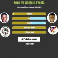 Rene vs Adelcio Varela h2h player stats