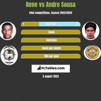 Rene vs Andre Sousa h2h player stats