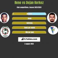 Rene vs Dejan Kerkez h2h player stats