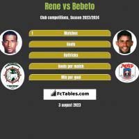 Rene vs Bebeto h2h player stats