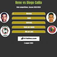 Rene vs Diogo Calila h2h player stats