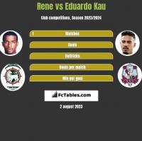 Rene vs Eduardo Kau h2h player stats