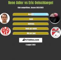 Rene Adler vs Eric Oelschlaegel h2h player stats
