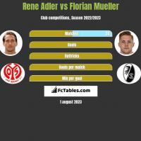 Rene Adler vs Florian Mueller h2h player stats