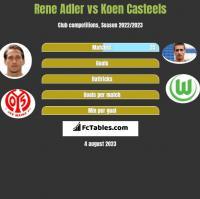 Rene Adler vs Koen Casteels h2h player stats