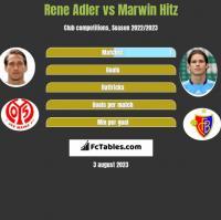 Rene Adler vs Marwin Hitz h2h player stats