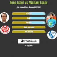 Rene Adler vs Michael Esser h2h player stats
