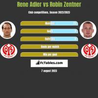Rene Adler vs Robin Zentner h2h player stats