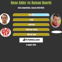 Rene Adler vs Roman Buerki h2h player stats