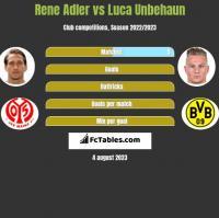 Rene Adler vs Luca Unbehaun h2h player stats