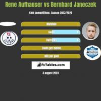 Rene Aufhauser vs Bernhard Janeczek h2h player stats