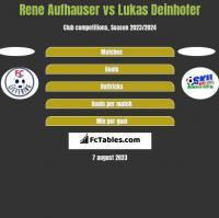 Rene Aufhauser vs Lukas Deinhofer h2h player stats