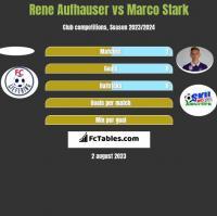 Rene Aufhauser vs Marco Stark h2h player stats