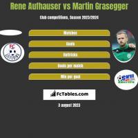 Rene Aufhauser vs Martin Grasegger h2h player stats