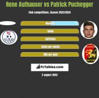 Rene Aufhauser vs Patrick Puchegger h2h player stats