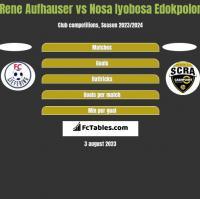 Rene Aufhauser vs Nosa Iyobosa Edokpolor h2h player stats