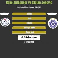 Rene Aufhauser vs Stefan Jonovic h2h player stats