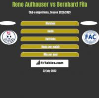 Rene Aufhauser vs Bernhard Fila h2h player stats