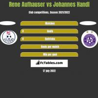 Rene Aufhauser vs Johannes Handl h2h player stats