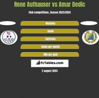 Rene Aufhauser vs Amar Dedic h2h player stats