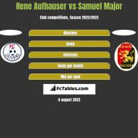 Rene Aufhauser vs Samuel Major h2h player stats