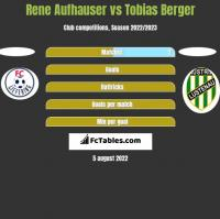 Rene Aufhauser vs Tobias Berger h2h player stats